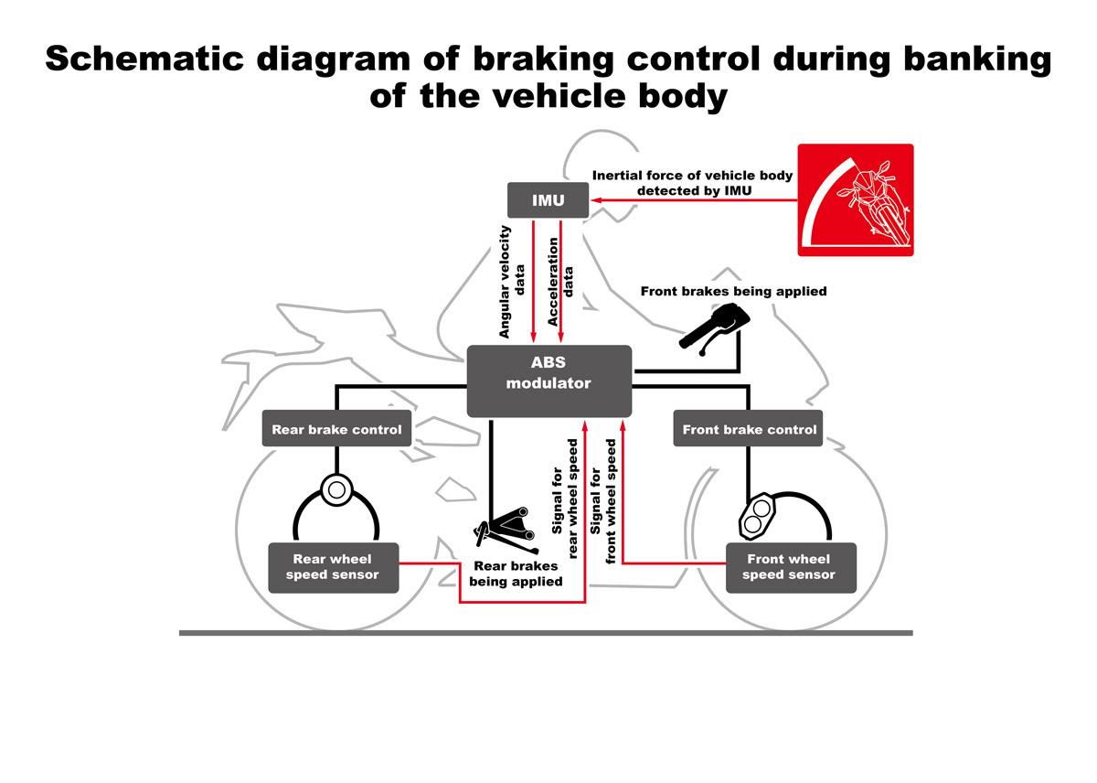 根據車身動態進行煞車控制的作動關係圖。