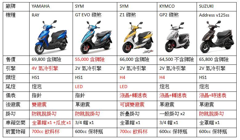 2014 YAMAHA RAY 125 新銳速克達發表!