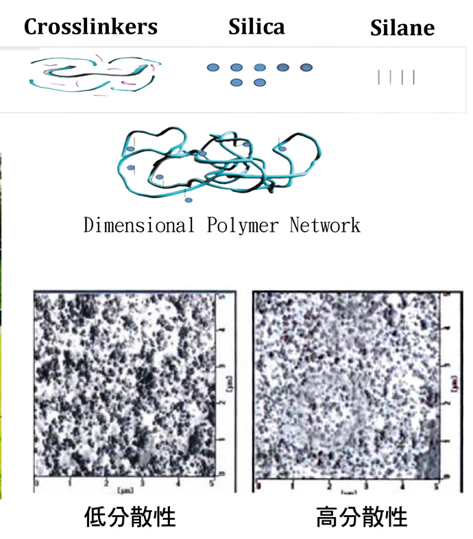 超高矽膠聚合物配方