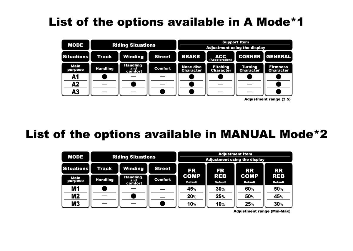 半主動式電子懸吊設定功能表